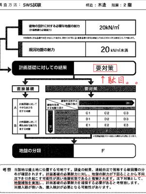 yokosukashi-kugou-jibanchousakekka-h.jpg