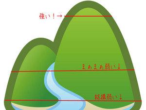 横浜市磯子区|地盤調査結果報告!