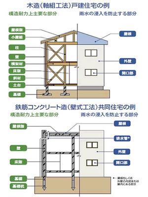 雨漏りや壁内結露を防ぐ為に|欠陥住宅を造らない外壁下地方法