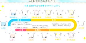 家庭の掃除を減らす工夫|バスルームのおそうじ浴槽♡