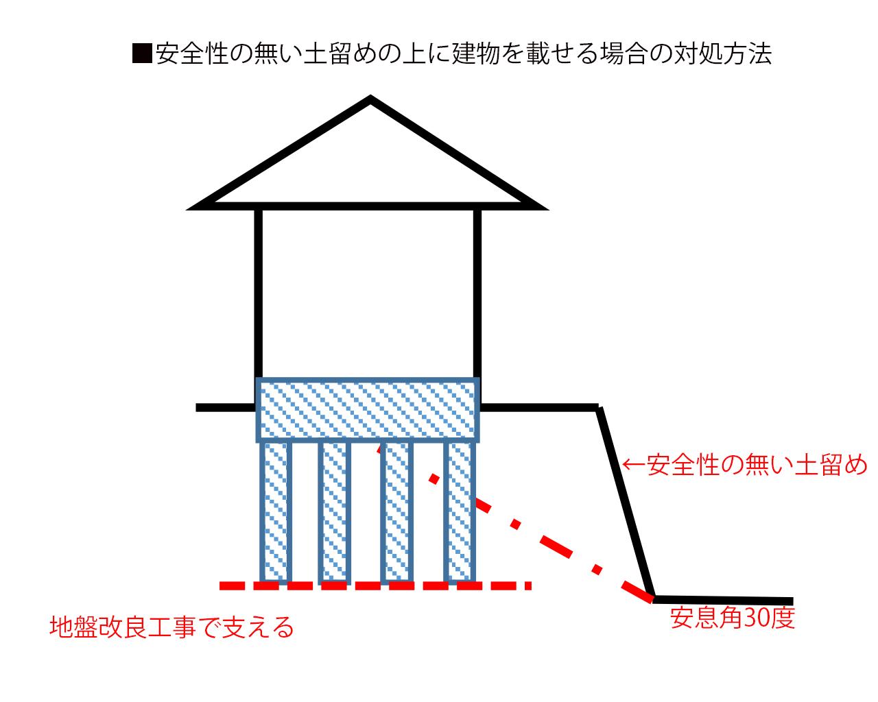 地盤改良工事で地盤の補強する事で、土留めに土圧が掛からない様にする方法