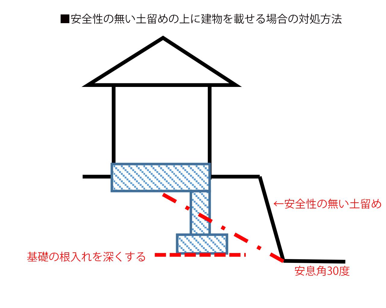土留めの一番下から安息角を考慮して、家の基礎を深く入れる方法
