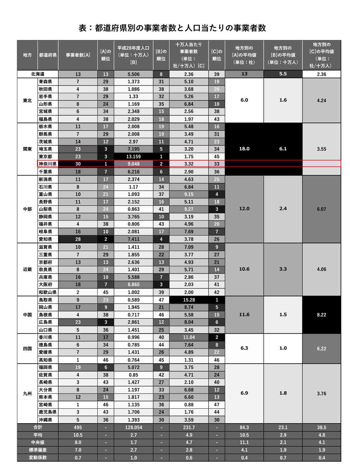 都道府県別の事業者数と人口当たりの事業者数